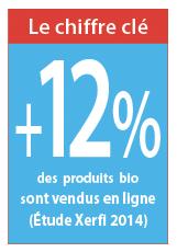 Chiffre clé de la vente e-commerce de produits bio