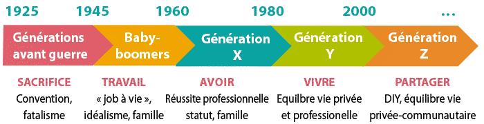 Graphique : 5 générations de consommateurs