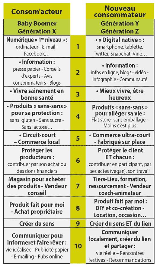 Tableau comparatif : les différences de consom'action entre les générations X Y et Z