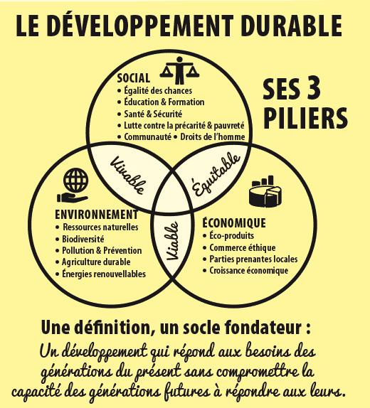 """Résultat de recherche d'images pour """"developpement durable humour"""""""
